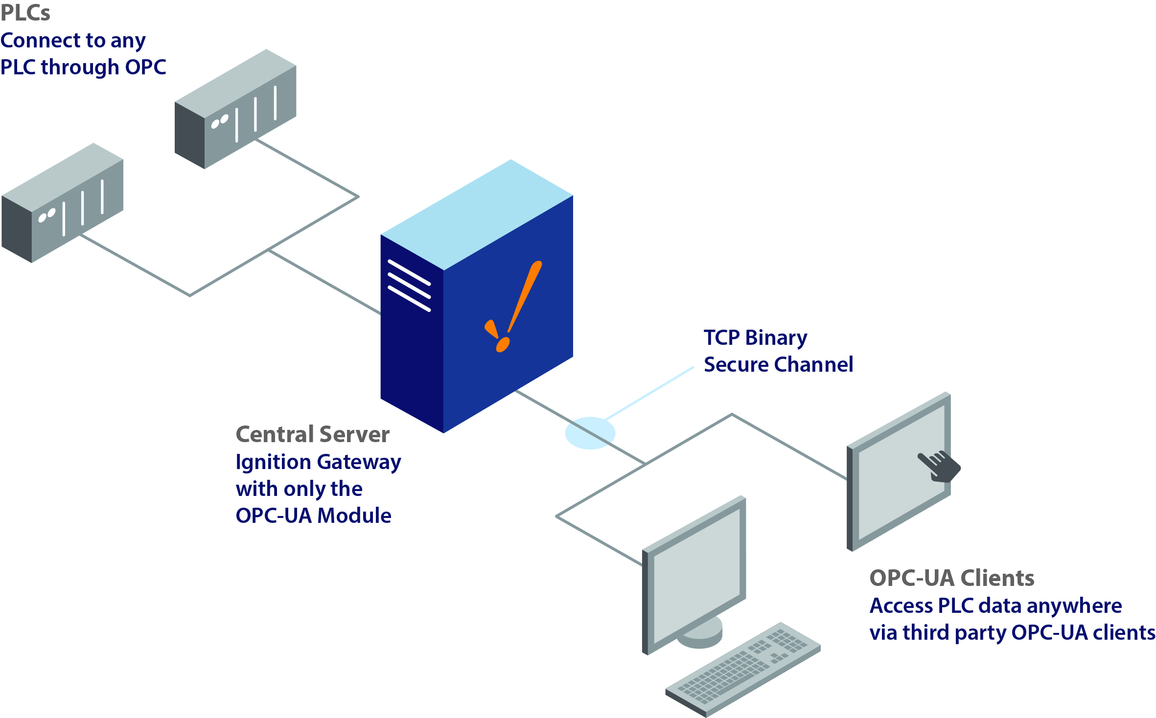 OPC-UA Stand Alone Architecture - Ignition User Manual 7 8