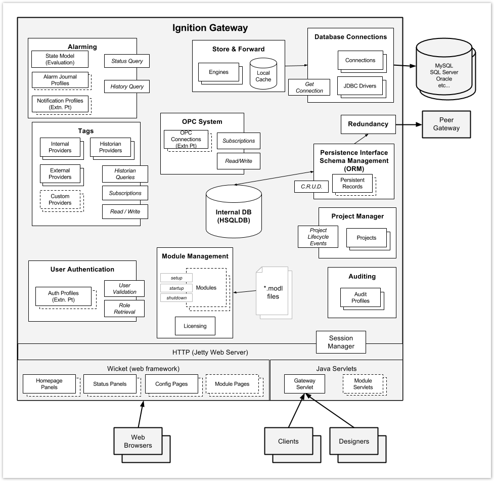Overview of Ignition Architecture